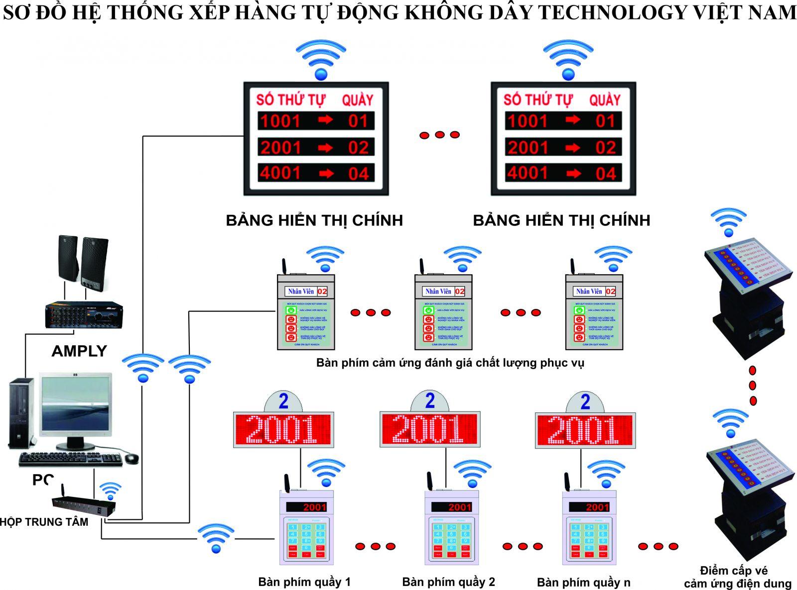 Hệ thống xếp hàng tự động không dây Technology Việt Nam